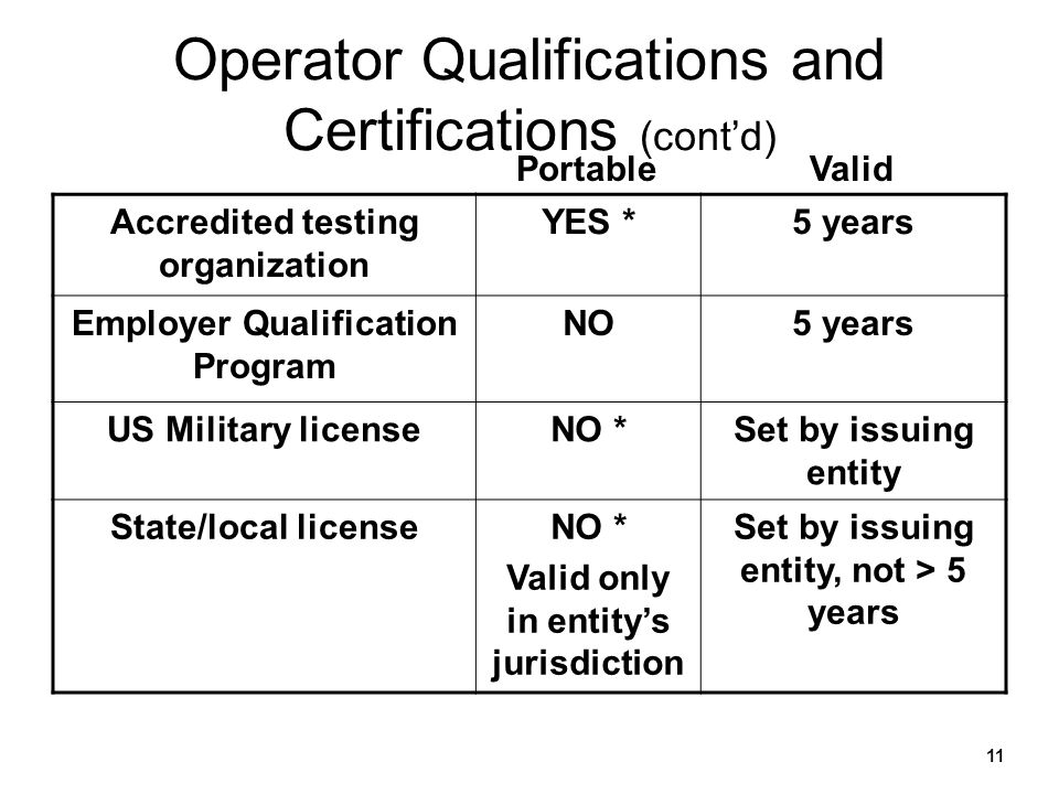 11 Operator Qualifications and Certifications (contd) Accredited testing organization YES *5 years Employer Qualification Program NO5 years US Militar