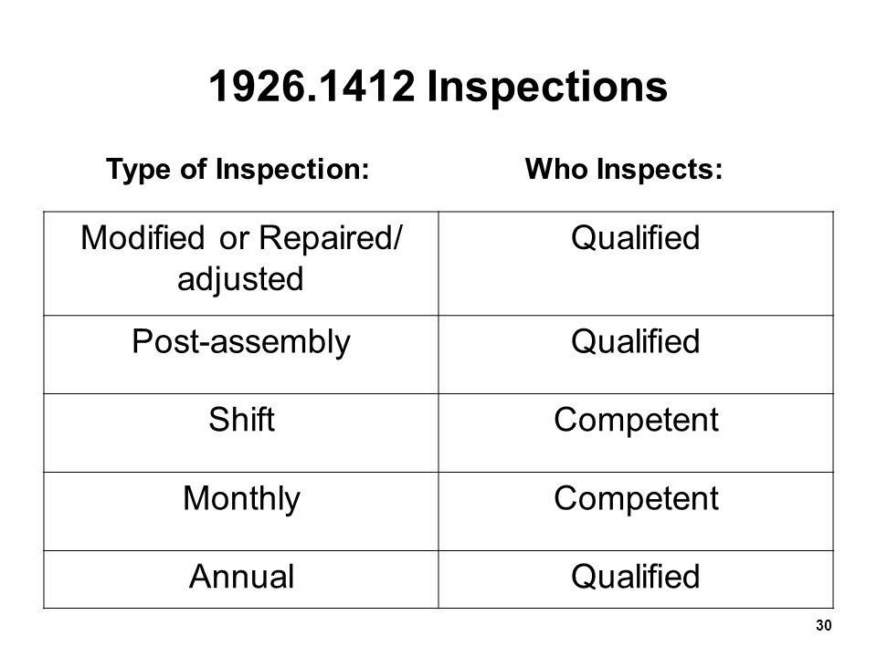 30 1926.1412 Inspections Modified or Repaired/ adjusted Qualified Post-assemblyQualified ShiftCompetent MonthlyCompetent AnnualQualified Type of Inspe