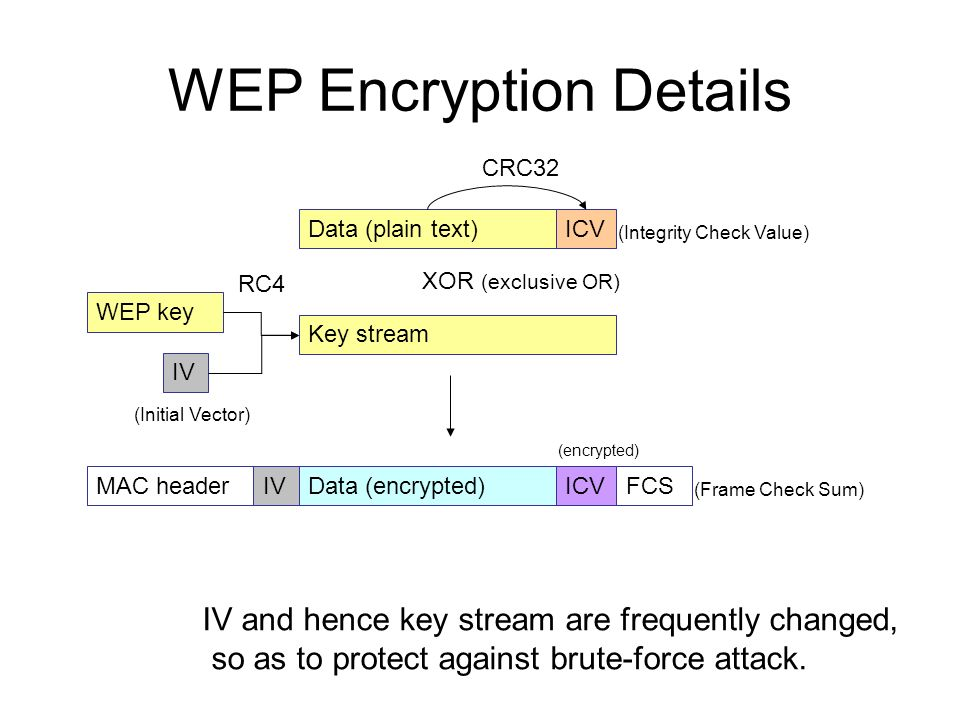 WEP Encryption Details WEP key IV Key stream RC4 Data (plain text)ICV CRC32 (Integrity Check Value) XOR (exclusive OR) Data (encrypted)ICV (encrypted)