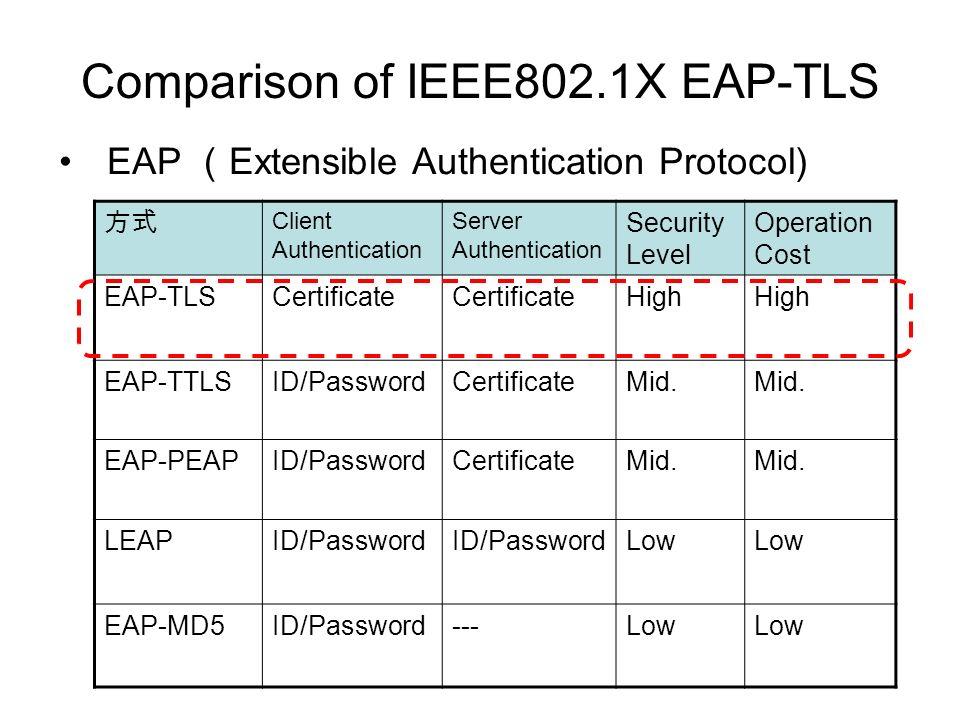 Smart Card CA Administrator RA Administrator RA Operator User RA CA Apply Identify Authorize Issue Certificate Application Server (web) Admin Server (web) Authority Delegation Issue Request How to use EAP-TLS based on PKI APRADIUS LDAP