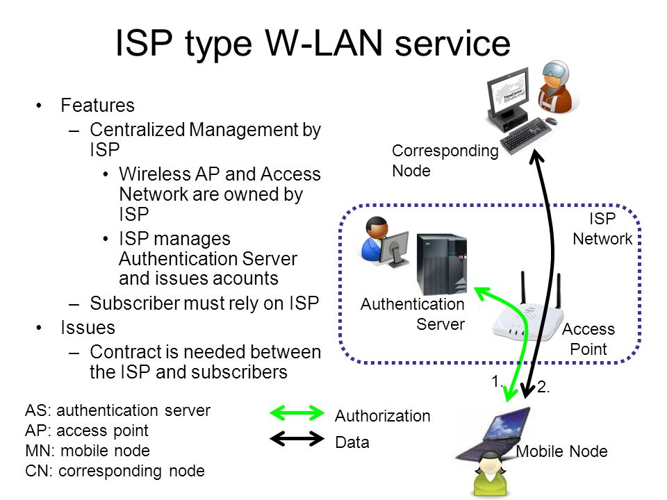 Wireless Internet Service by a single ISP MN (mobile node) Auth Server AP (Access Point) ISP Internet CN (corresponding node) Mutual Authentication ISPs private network Mutual trust relation