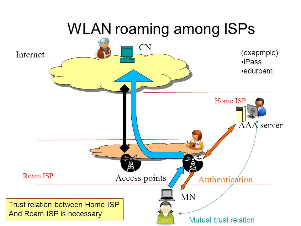 WLAN roaming among ISPs MN Access points Roam ISP Internet CN Authentication Home ISP AAA server (exapmple) iPass eduroam Mutual trust relation Trust