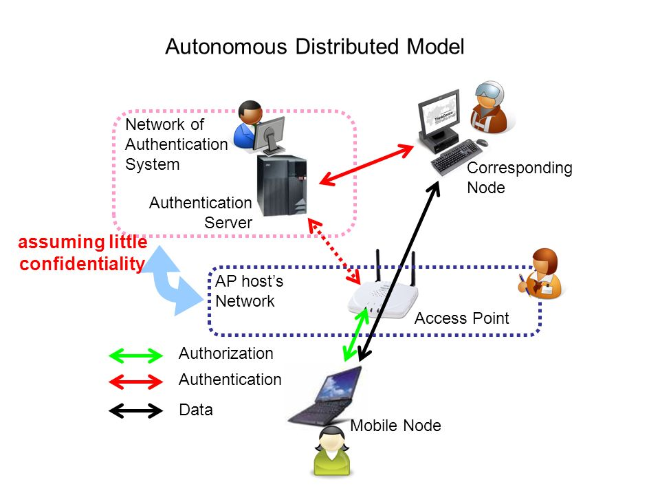 AP hosts Network Network of Authentication System Corresponding Node Mobile Node Access Point Authentication Server Authentication Data Authorization