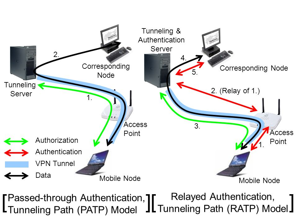 Corresponding Node Tunneling Server Access Point Mobile Node 1. 2. Passed-through Authentication, Tunneling Path (PATP) Model VPN Tunnel Authenticatio
