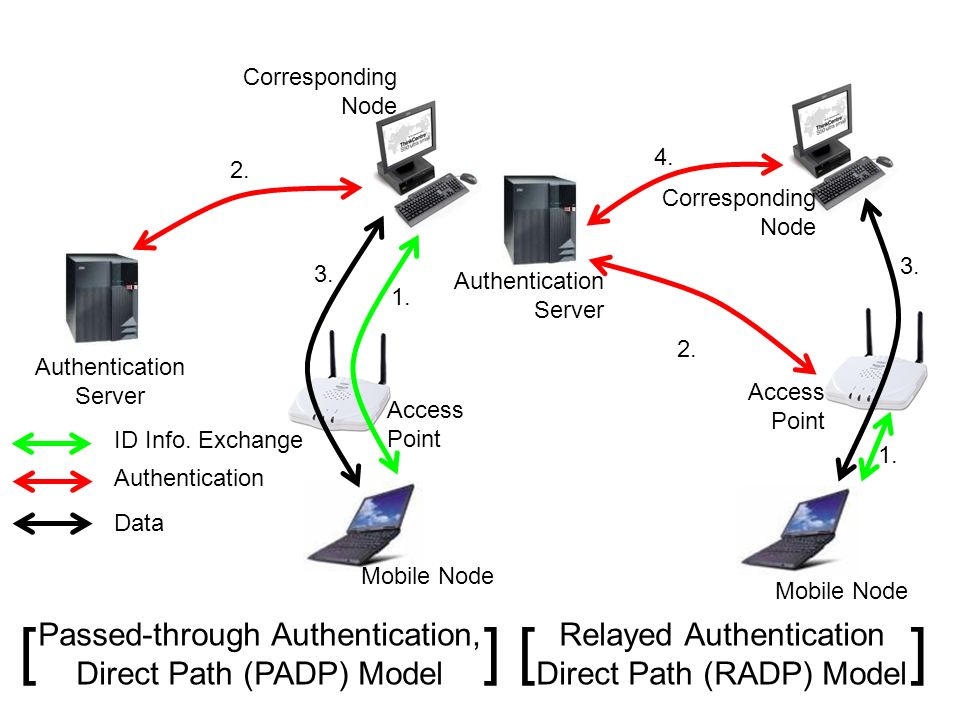 Authentication Data ID Info. Exchange Authentication Server Corresponding Node Mobile Node Access Point 1. 3. 2. Passed-through Authentication, Direct