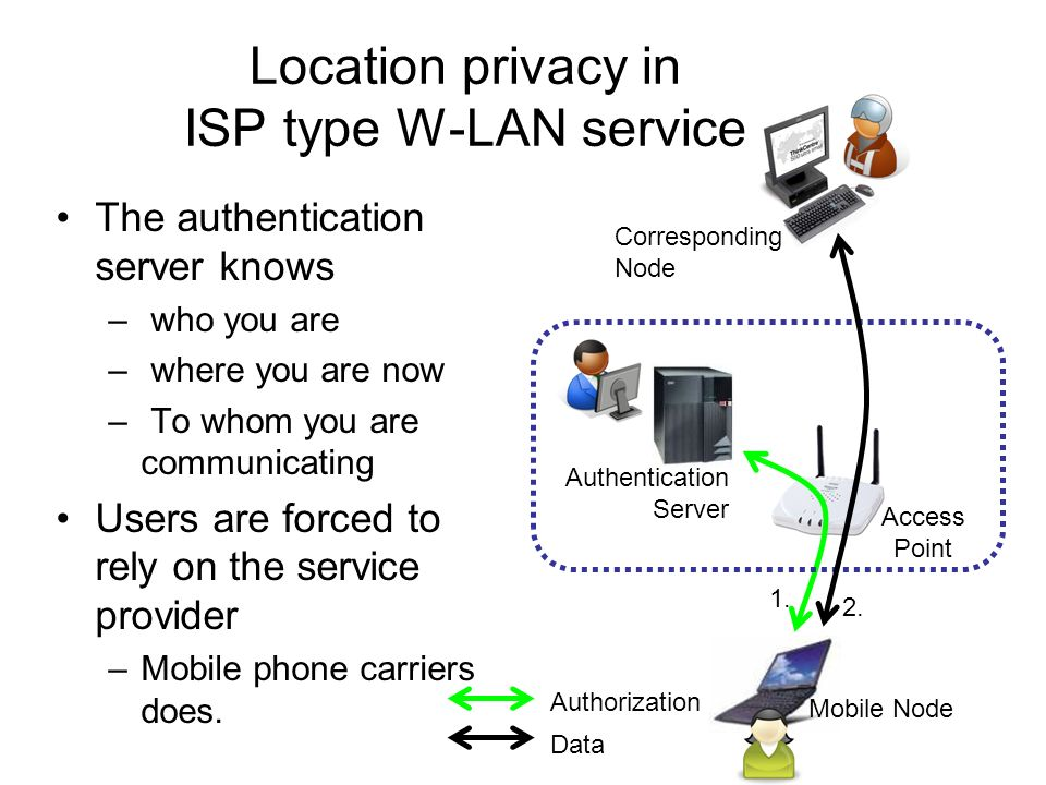 Corresponding Node Mobile Node Access Point Authentication Server Location Privacy in Roaming Service Authentication server knows who you are where you are Access point may know where you are who you are to whom you are communicating Corresponding node will know where the MN is
