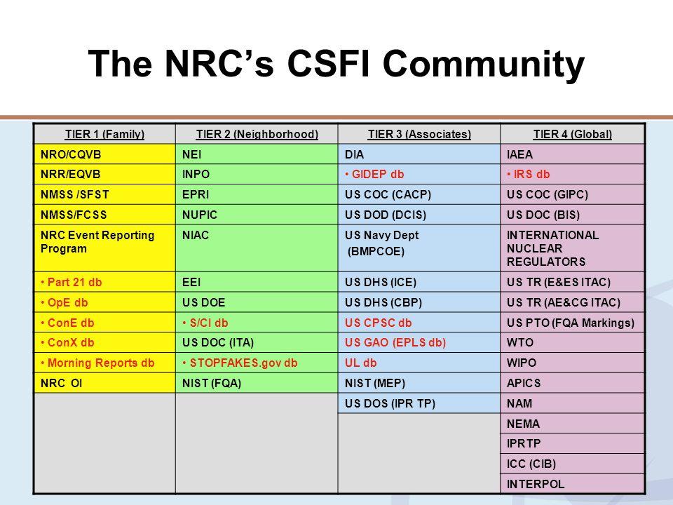 10 The NRCs CSFI Community TIER 1 (Family)TIER 2 (Neighborhood)TIER 3 (Associates)TIER 4 (Global) NRO/CQVBNEIDIAIAEA NRR/EQVBINPO GIDEP db IRS db NMSS