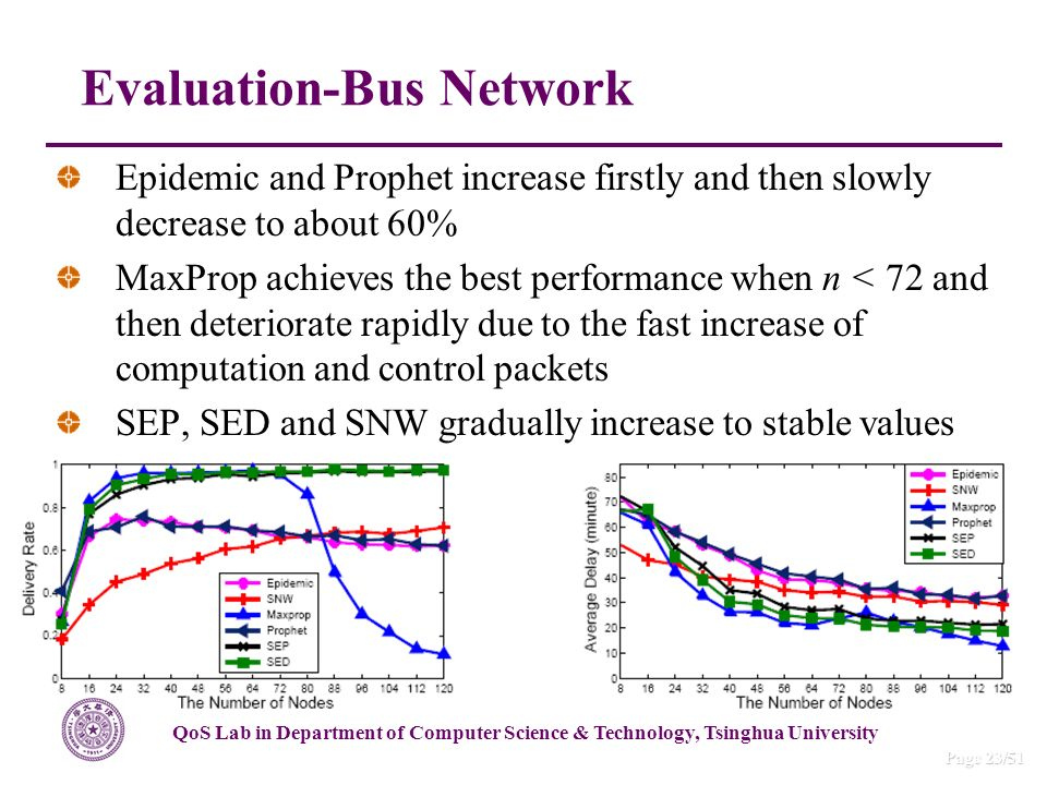 QoS Lab in Department of Computer Science & Technology, Tsinghua University Page 23/51 Epidemic and Prophet increase firstly and then slowly decrease