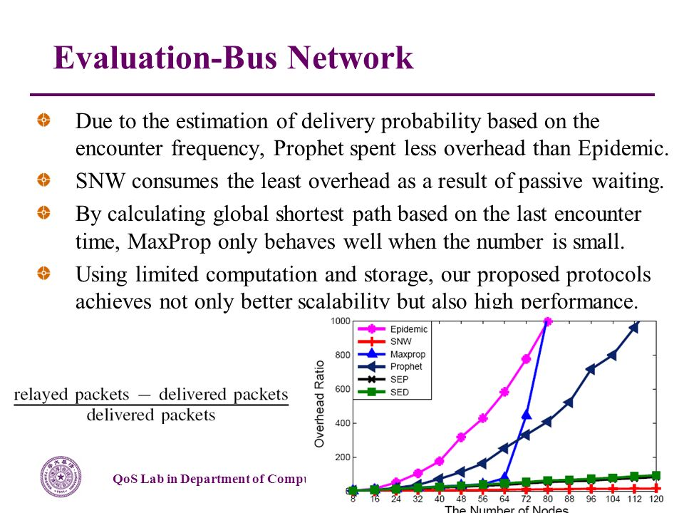 QoS Lab in Department of Computer Science & Technology, Tsinghua University Page 24/51 Due to the estimation of delivery probability based on the encounter frequency, Prophet spent less overhead than Epidemic.