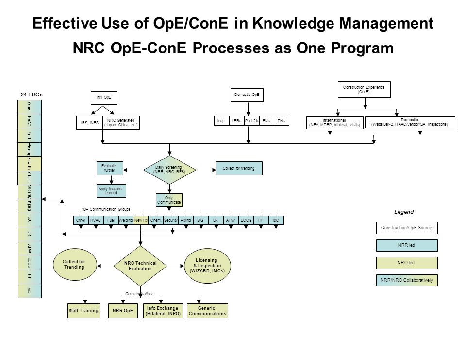 Effective Use of OpE/ConE in Knowledge Management NRC OpE-ConE Processes as One Program