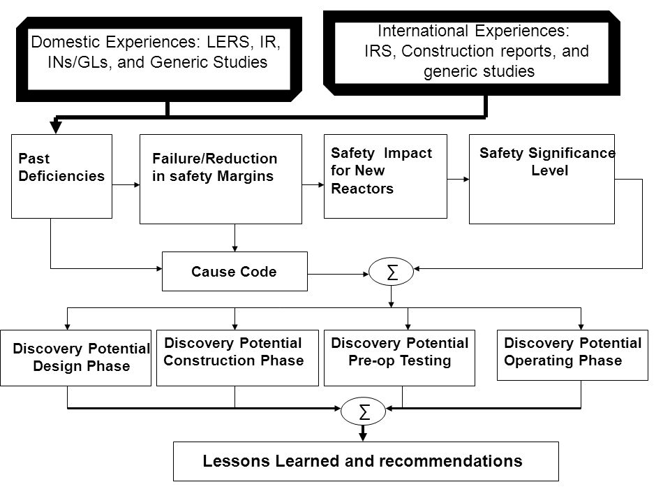 Past Deficiencies Failure/Reduction in safety Margins Safety Impact for New Reactors Cause Code Discovery Potential Operating Phase Discovery Potential Design Phase Discovery Potential Construction Phase Discovery Potential Pre-op Testing Safety Significance Level Lessons Learned and recommendations Domestic Experiences: LERS, IR, INs/GLs, and Generic Studies International Experiences: IRS, Construction reports, and generic studies