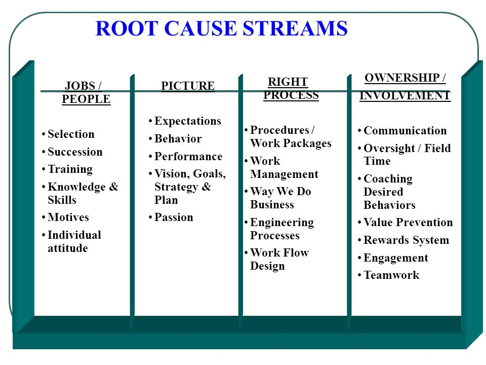 ROOT CAUSE STREAMS JOBS / PEOPLE Selection Succession Training Knowledge & Skills Motives Individual attitude RIGHT PROCESS Procedures / Work Packages Work Management Way We Do Business Engineering Processes Work Flow Design PICTURE Expectations Behavior Performance Vision, Goals, Strategy & Plan Passion OWNERSHIP / INVOLVEMENT Communication Oversight / Field Time Coaching Desired Behaviors Value Prevention Rewards System Engagement Teamwork