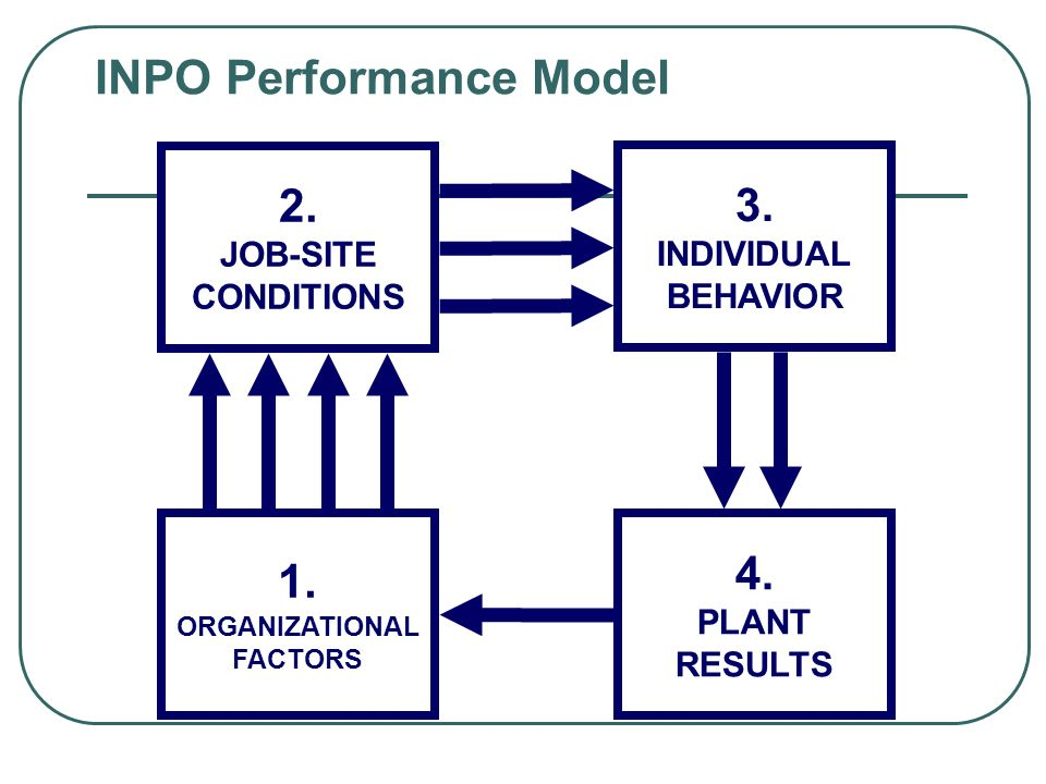 INPO Performance Model 1. ORGANIZATIONAL FACTORS 2.
