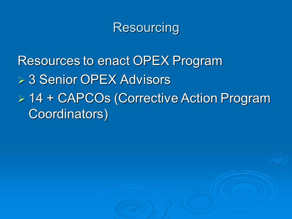 Resourcing Resources to enact OPEX Program 3 Senior OPEX Advisors 3 Senior OPEX Advisors 14 + CAPCOs (Corrective Action Program Coordinators) 14 + CAP