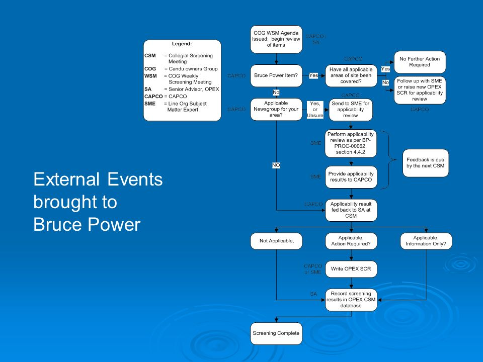 External Events brought to Bruce Power