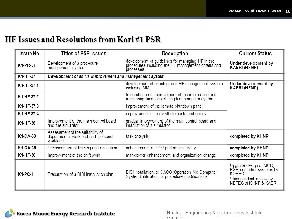 10 HFMP- 16-th HPRCT 2010 Korea Atomic Energy Research Institute HF Issues and Resolutions from Kori #1 PSR Issue No.Titles of PSR IssuesDescriptionCu