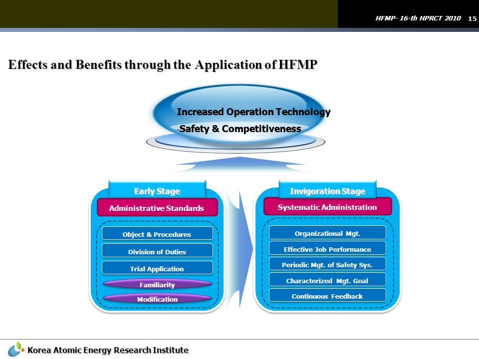 15 HFMP- 16-th HPRCT 2010 Korea Atomic Energy Research Institute Effects and Benefits through the Application of HFMP Object & Procedures Early Stage