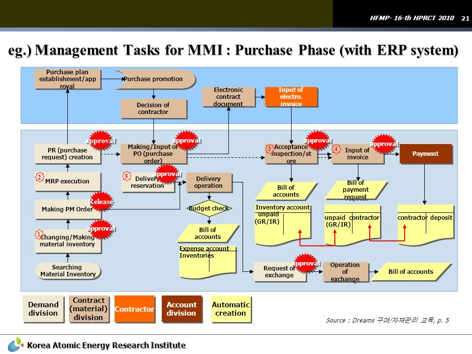 21 HFMP- 16-th HPRCT 2010 Korea Atomic Energy Research Institute eg.) Management Tasks for MMI : Purchase Phase (with ERP system) Changing/Making mate