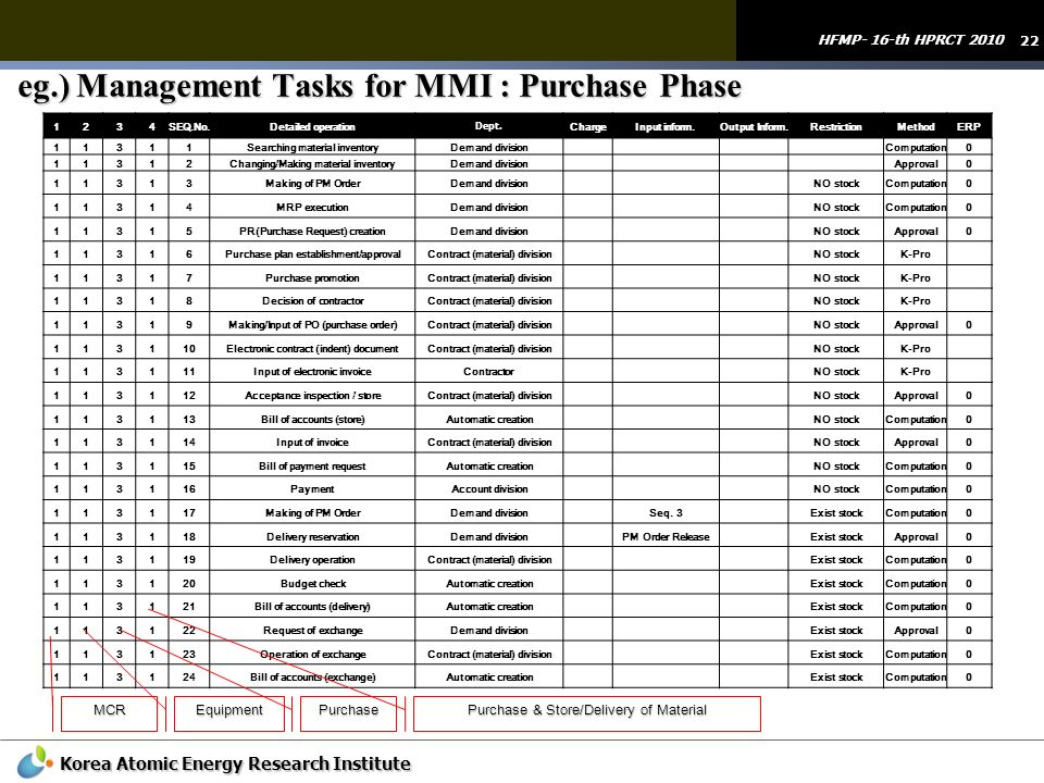 22 HFMP- 16-th HPRCT 2010 Korea Atomic Energy Research Institute eg.) Management Tasks for MMI : Purchase Phase 1234SEQ.No.Detailed operation Dept. Ch
