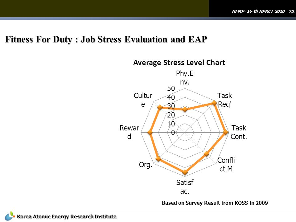 33 HFMP- 16-th HPRCT 2010 Korea Atomic Energy Research Institute Fitness For Duty : Job Stress Evaluation and EAP Based on Survey Result from KOSS in