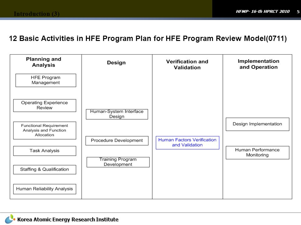 5 HFMP- 16-th HPRCT 2010 Korea Atomic Energy Research Institute Introduction (3) 12 Basic Activities in HFE Program Plan for HFE Program Review Model(