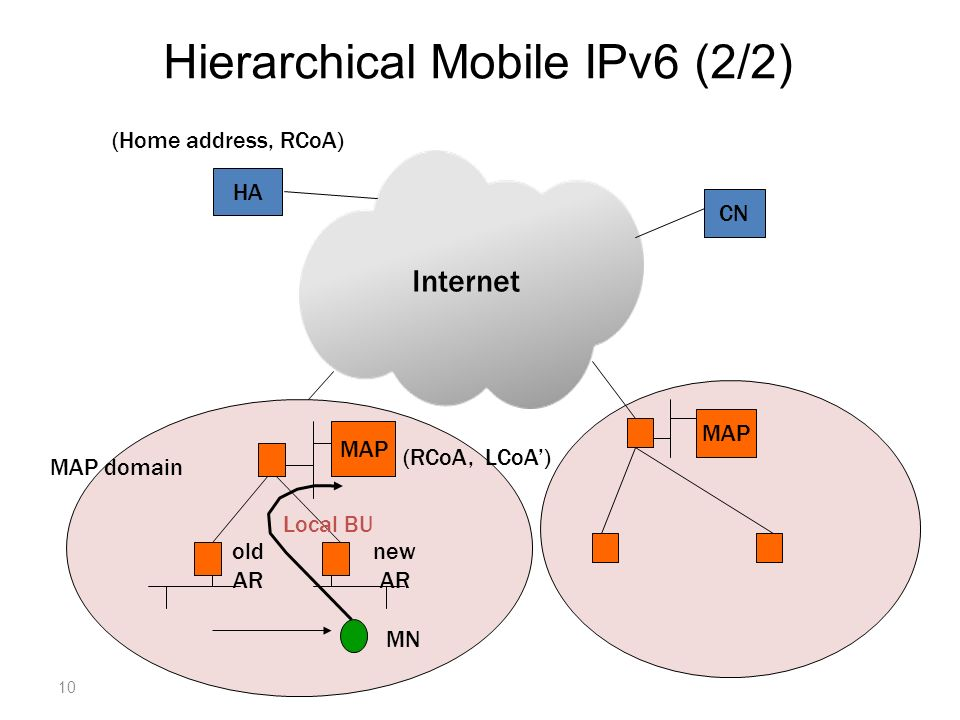 MAP HA CN Internet MAP old AR new AR MAP domain MN Local BU (Home address, RCoA) (RCoA, LCoA) Hierarchical Mobile IPv6 (2/2) 10