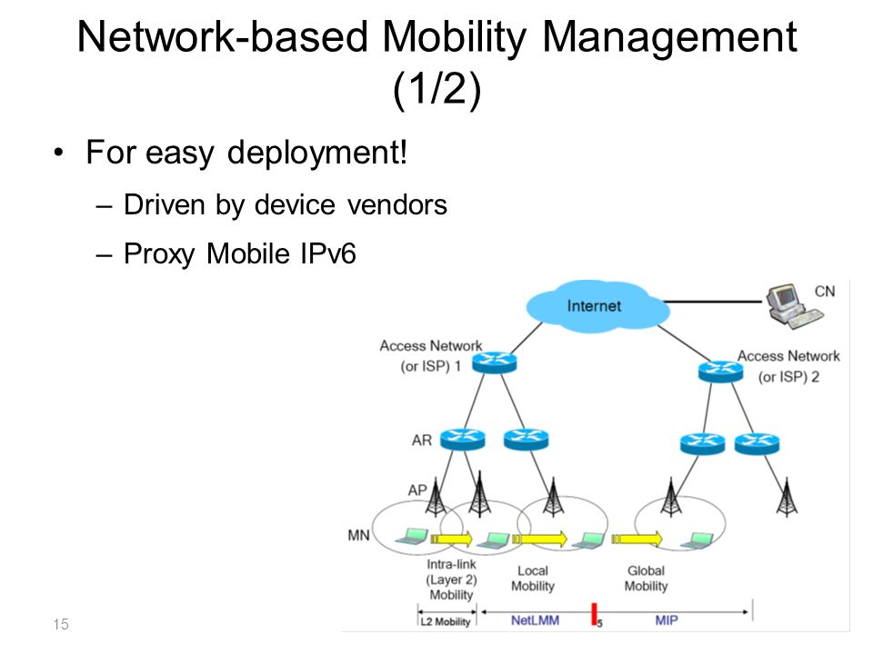 Network-based Mobility Management (1/2) For easy deployment.