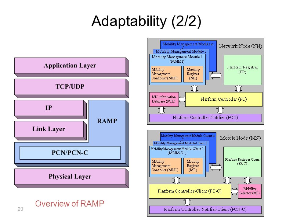 Adaptability (2/2) 20 Overview of RAMP