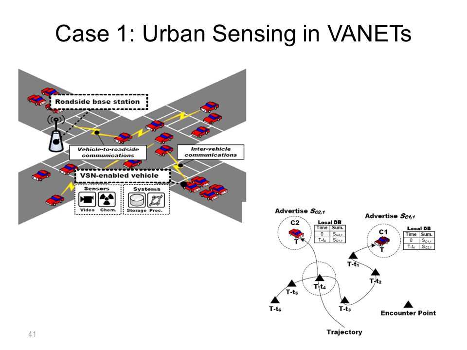 Case 1: Urban Sensing in VANETs 41