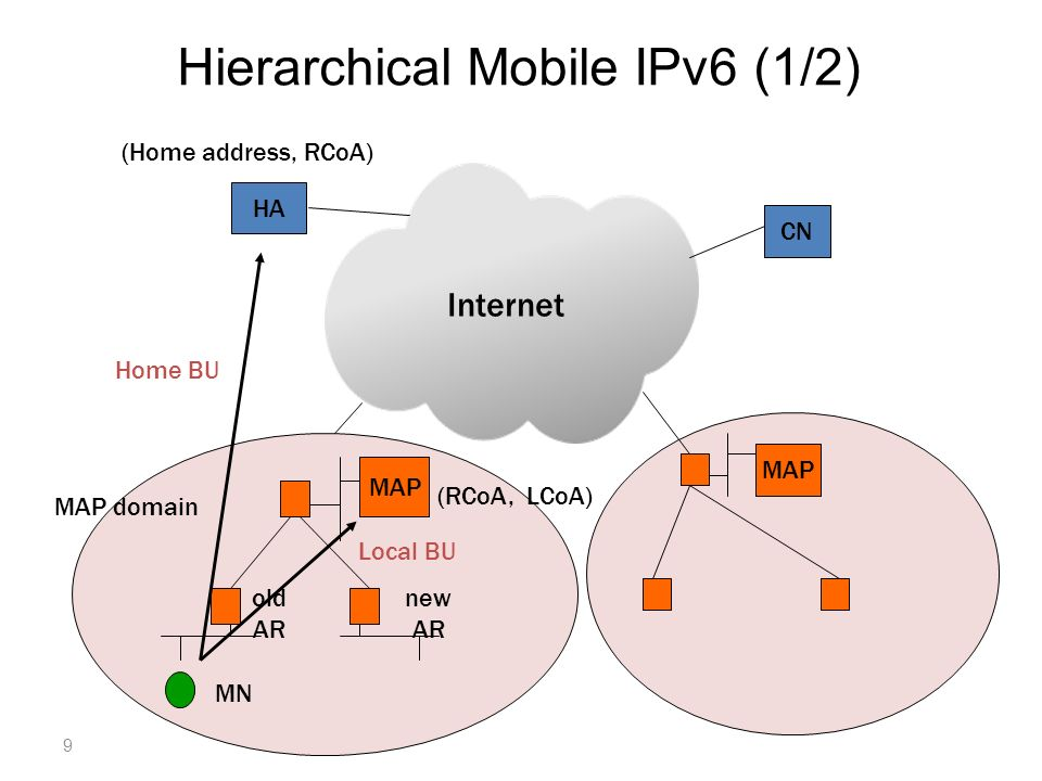 MAP HA CN Internet MAP old AR new AR MAP domain MN Local BU (Home address, RCoA) (RCoA, LCoA) Home BU Hierarchical Mobile IPv6 (1/2) 9