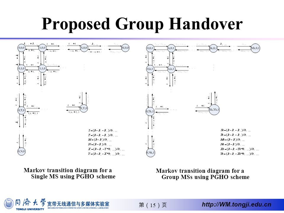 15 http://WM.tongji.edu.cn Proposed Group Handover Markov transition diagram for a Single MS using PGHO scheme Markov transition diagram for a Group MSs using PGHO scheme