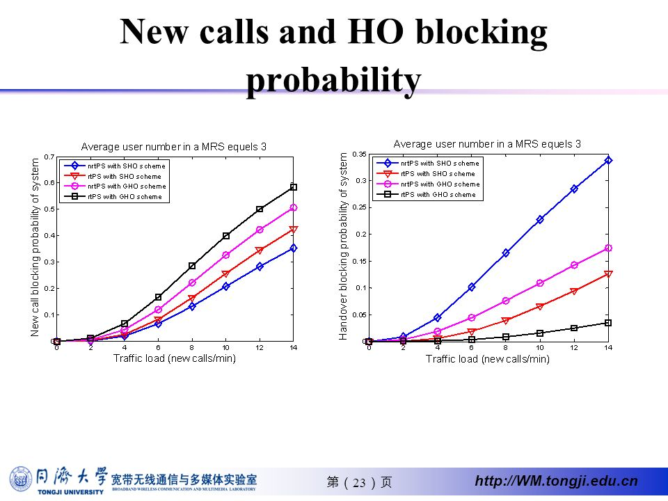 23 http://WM.tongji.edu.cn New calls and HO blocking probability
