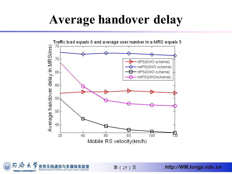 25 http://WM.tongji.edu.cn Average handover delay