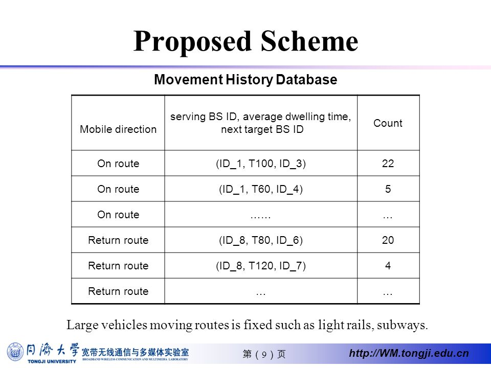 20 http://WM.tongji.edu.cn Outline Features of Group Handover Problems Statement Proposed Scheme Performance Analysis Simulation Scenario and Result Analysis Conclusion and Future Work