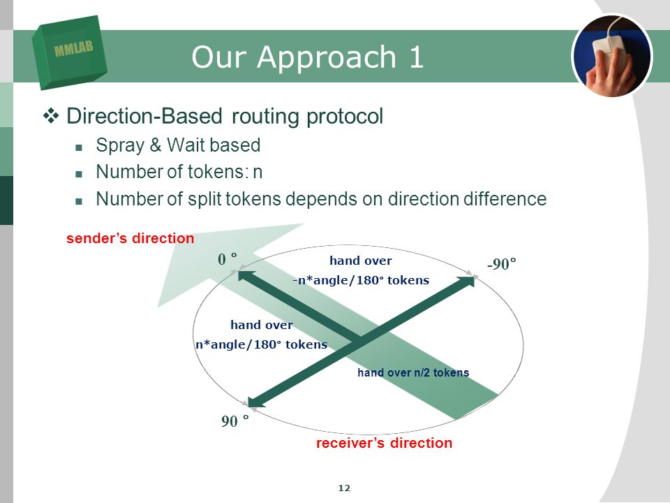 MMLAB 12 Our Approach 1 Direction-Based routing protocol Spray & Wait based Number of tokens: n Number of split tokens depends on direction difference