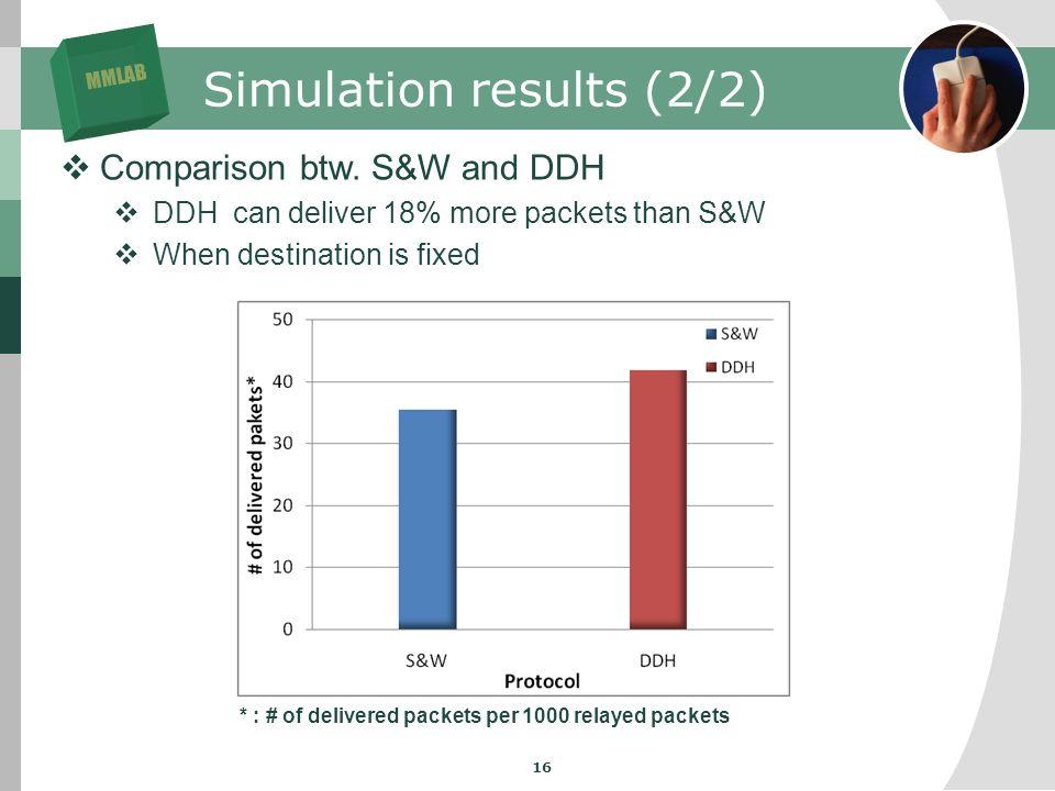 MMLAB 16 Simulation results (2/2) Comparison btw.