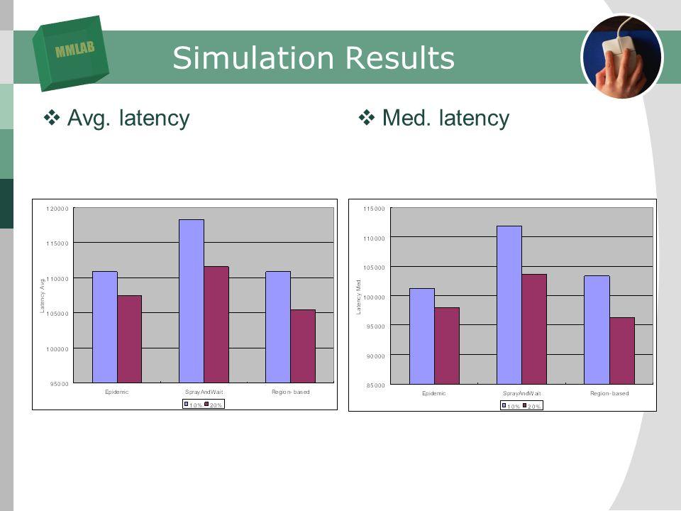 MMLAB Simulation Results Avg. latency Med. latency