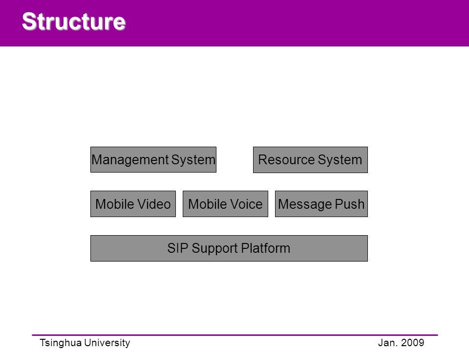 Tsinghua UniversityJan. 2009Structure Mobile VoiceMobile VideoMessage Push Management System Resource System SIP Support Platform
