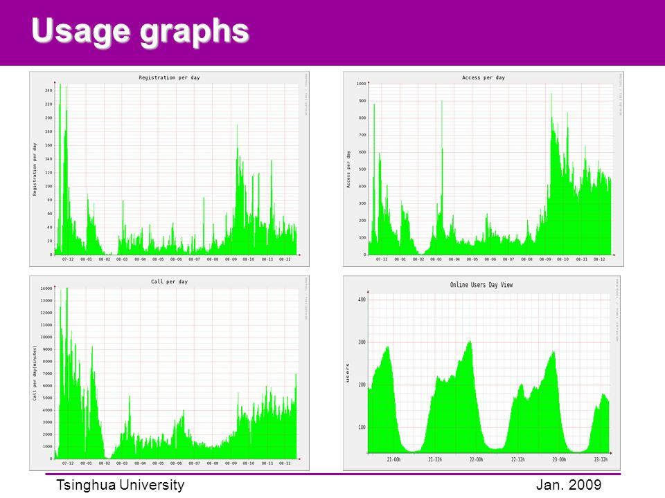Tsinghua UniversityJan. 2009 Usage graphs