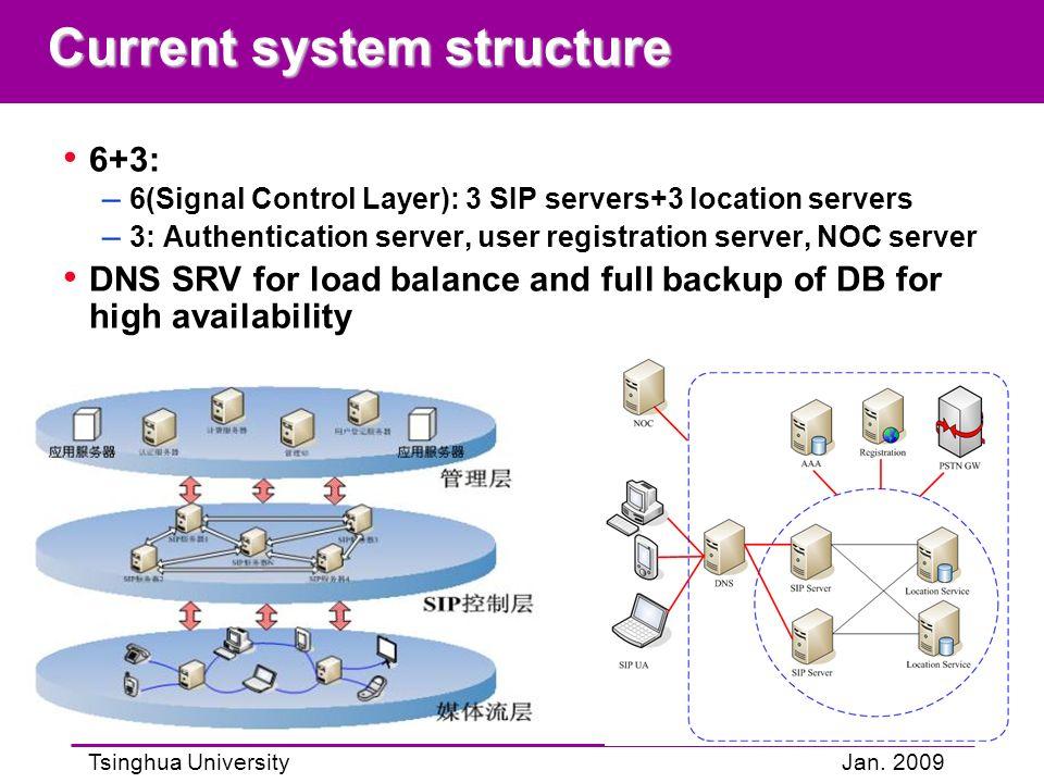 Tsinghua UniversityJan. 2009 Current system structure 6+3: – 6(Signal Control Layer): 3 SIP servers+3 location servers – 3: Authentication server, use