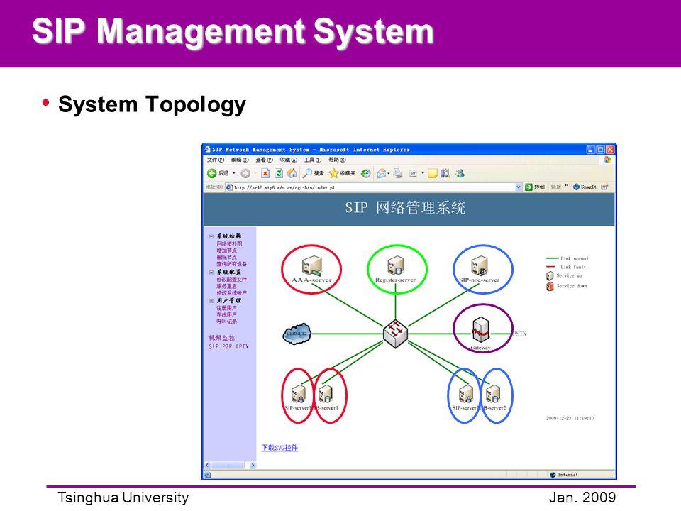 Tsinghua UniversityJan. 2009 SIP Management System System Topology
