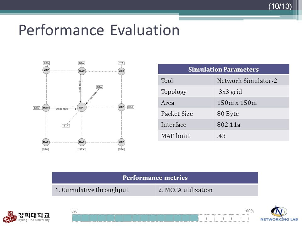 0% 100% Performance Evaluation (10/13) Simulation Parameters ToolNetwork Simulator-2 Topology 3x3 grid Area150m x 150m Packet Size80 Byte Interface802