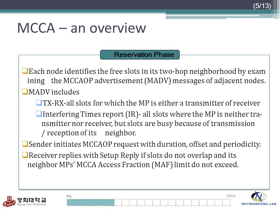 0% 100% MCCA – an overview (5/13) Each node identifies the free slots in its two-hop neighborhood by exam ining the MCCAOP advertisement (MADV) messag