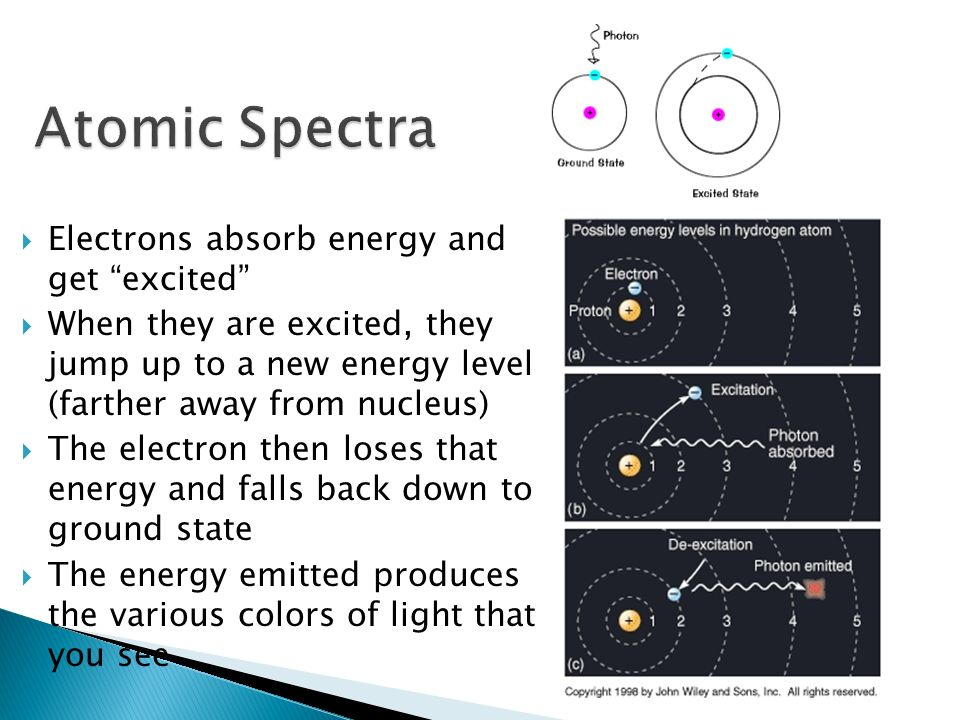 Electrons absorb energy and get excited When they are excited, they jump up to a new energy level (farther away from nucleus) The electron then loses