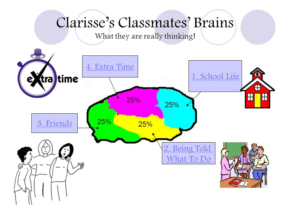 Clarisses Classmates Brains What they are really thinking! 25% 1. School Life 2. Being Told What To Do 3. Friends 4. Extra Time