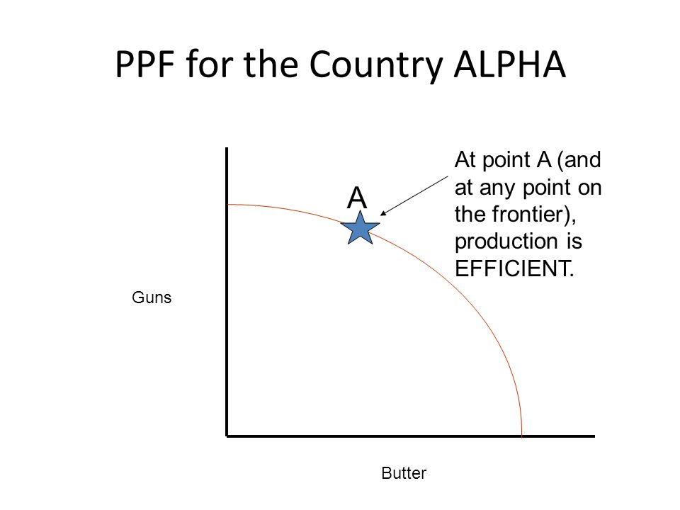 PPF for the Country ALPHA Guns Butter A At point A (and at any point on the frontier), production is EFFICIENT.