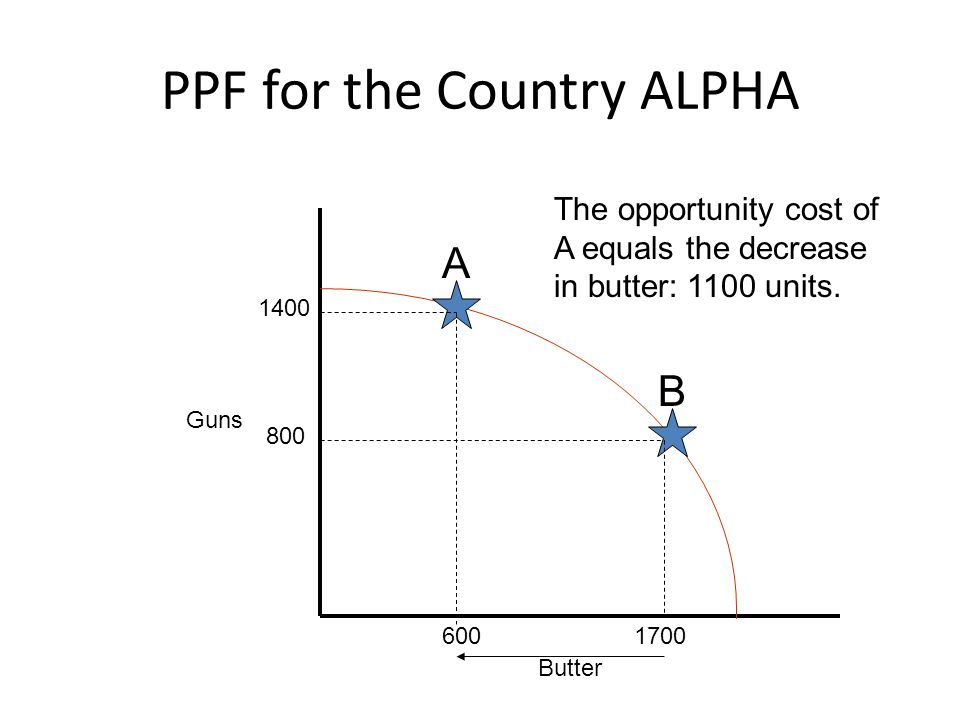 PPF for the Country ALPHA Guns Butter A B 1400 800 1700600 The opportunity cost of A equals the decrease in butter: 1100 units.