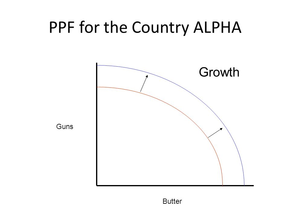 PPF for the Country ALPHA Guns Butter Growth