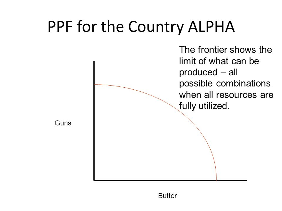 PPF for the Country ALPHA Guns Butter The frontier shows the limit of what can be produced – all possible combinations when all resources are fully ut