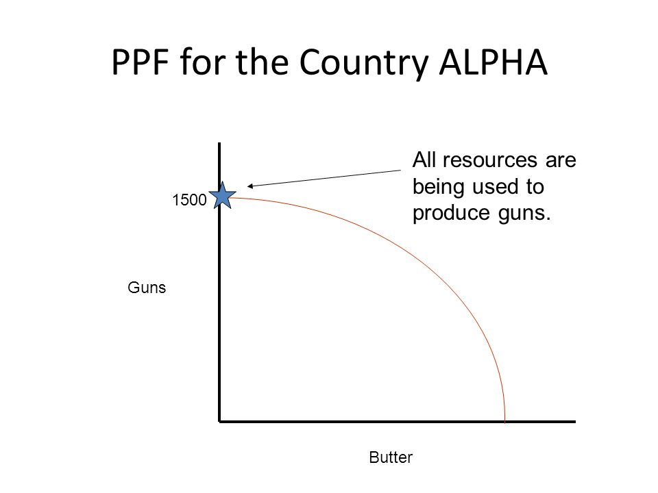 PPF for the Country ALPHA Guns Butter 1500 All resources are being used to produce guns.